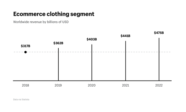 Fashion Industry Statistics 2020.The State Of The Ecommerce Fashion Industry Statistics